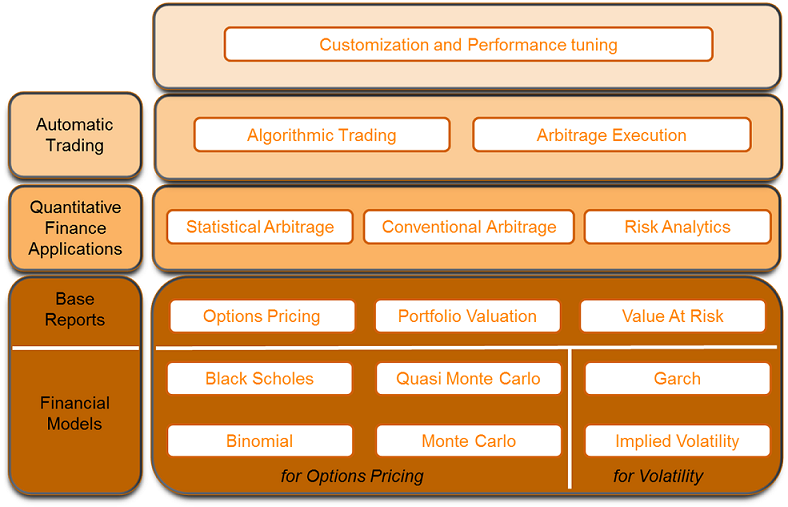 Financial trading system architecture